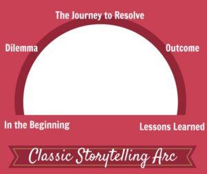 arc_storytelling